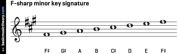 F-sharp minor key signature
