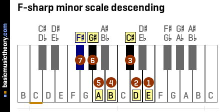 F-sharp minor scale descending