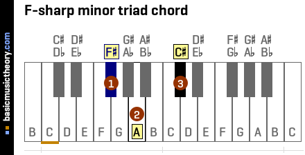 F-sharp minor triad chord