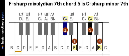 F-sharp mixolydian 7th chord 5 is C-sharp minor 7th