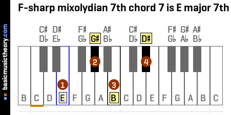 F-sharp mixolydian 7th chord 7 is E major 7th