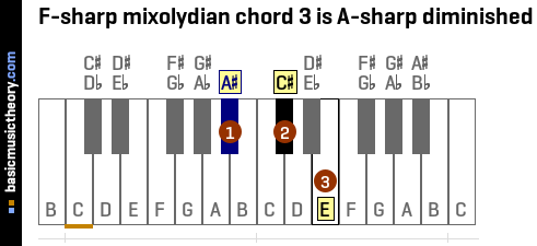F-sharp mixolydian chord 3 is A-sharp diminished