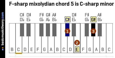 F-sharp mixolydian chord 5 is C-sharp minor