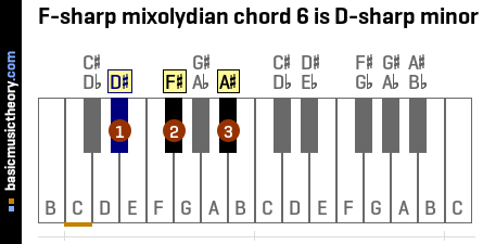 F-sharp mixolydian chord 6 is D-sharp minor