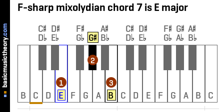 F-sharp mixolydian chord 7 is E major