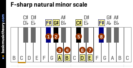 F-sharp natural minor scale