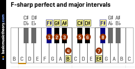 F-sharp perfect and major intervals