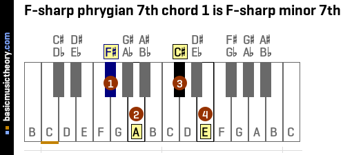 F-sharp phrygian 7th chord 1 is F-sharp minor 7th