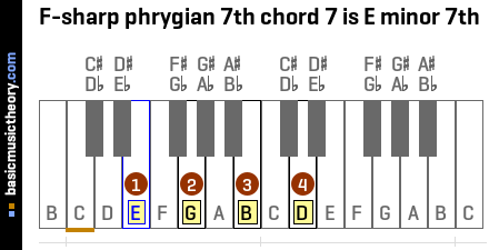 F-sharp phrygian 7th chord 7 is E minor 7th