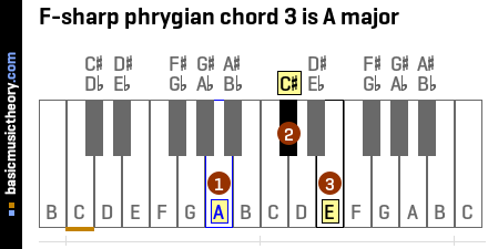 F-sharp phrygian chord 3 is A major
