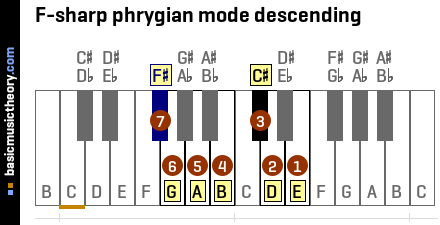 F-sharp phrygian mode descending