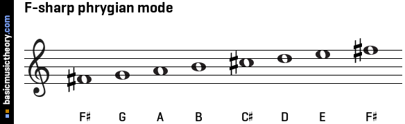 F-sharp phrygian mode