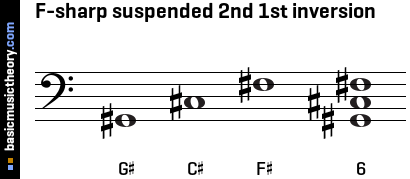 F-sharp suspended 2nd 1st inversion