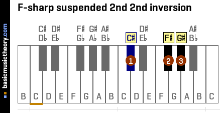 F-sharp suspended 2nd 2nd inversion