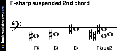 F-sharp suspended 2nd chord
