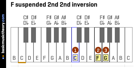 F suspended 2nd 2nd inversion