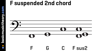 F suspended 2nd chord