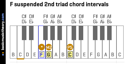 F suspended 2nd triad chord intervals