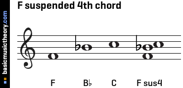 F suspended 4th chord