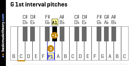 G 1st interval pitches