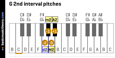 G 2nd interval pitches