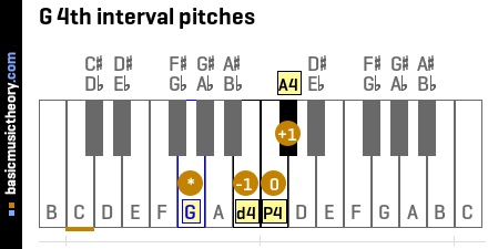 G 4th interval pitches