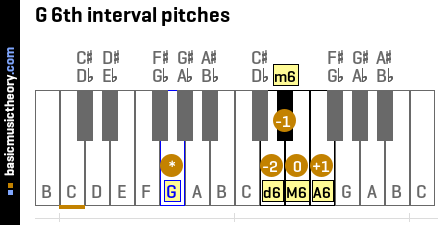 G 6th interval pitches