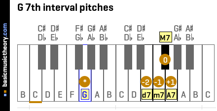 G 7th interval pitches