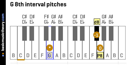 G 8th interval pitches