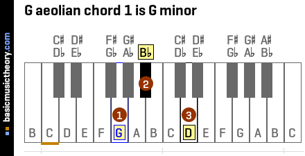G aeolian chord 1 is G minor