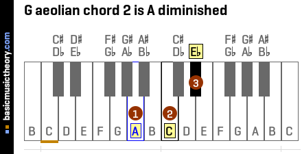 G aeolian chord 2 is A diminished