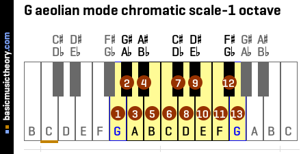 G aeolian mode chromatic scale-1 octave