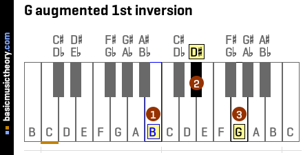 G augmented 1st inversion