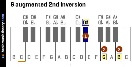 G augmented 2nd inversion
