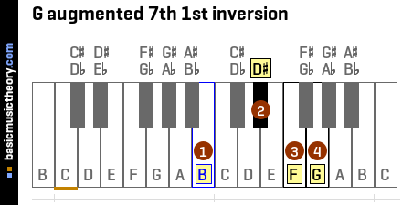 G augmented 7th 1st inversion