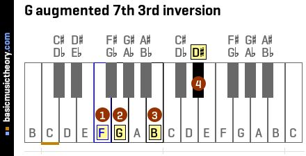 G augmented 7th 3rd inversion