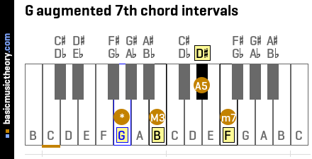 G augmented 7th chord intervals