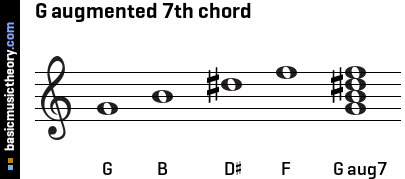 G augmented 7th chord