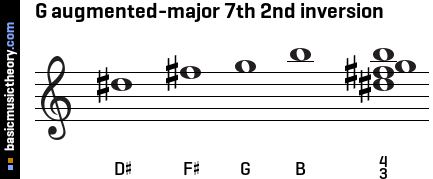 G augmented-major 7th 2nd inversion