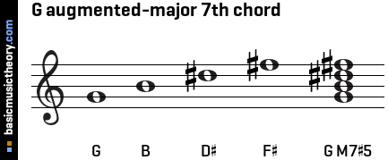 G augmented-major 7th chord