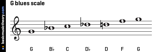 G blues scale