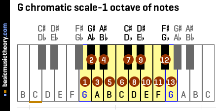 G chromatic scale-1 octave of notes