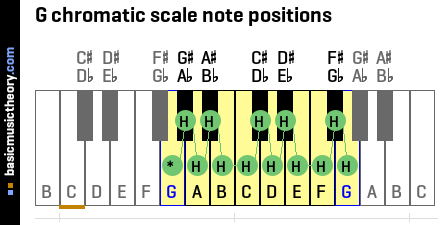 G chromatic scale note positions