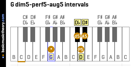 G dim5-perf5-aug5 intervals