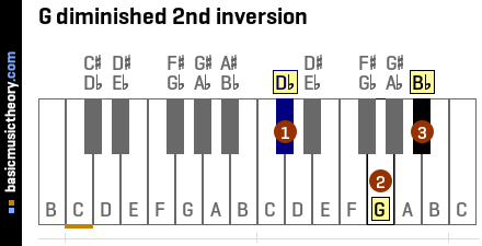G diminished 2nd inversion
