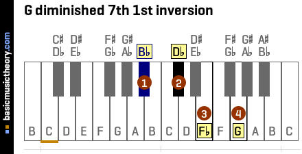 G diminished 7th 1st inversion