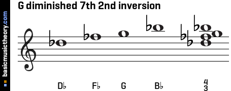 G diminished 7th 2nd inversion