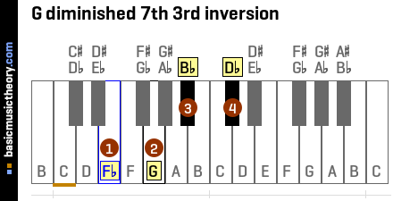 G diminished 7th 3rd inversion