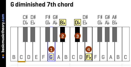 G diminished 7th chord