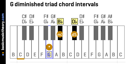 G diminished triad chord intervals